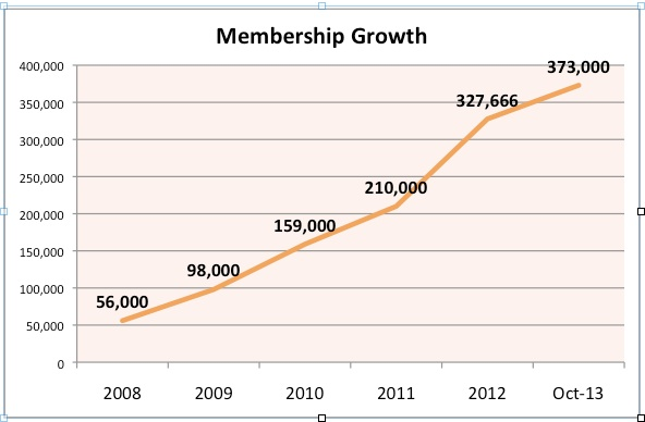 membergrowth
