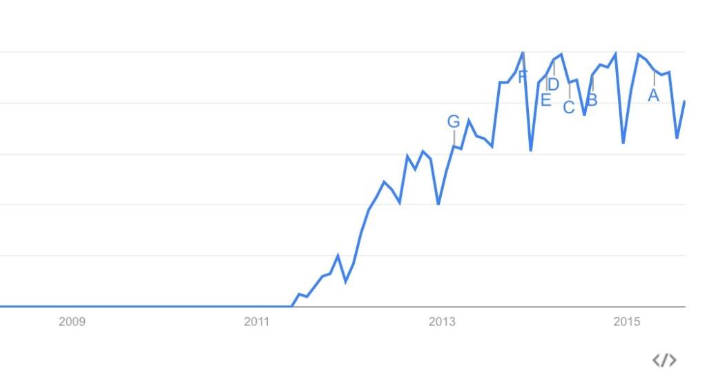Flippedclassroom.trending